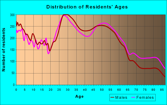 Age and Sex of Residents in zip code 53219