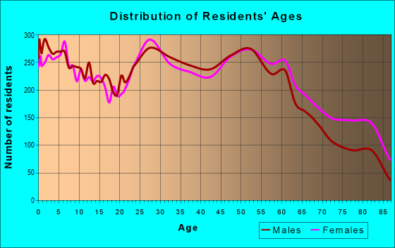 Age and Sex of Residents in zip code 53221