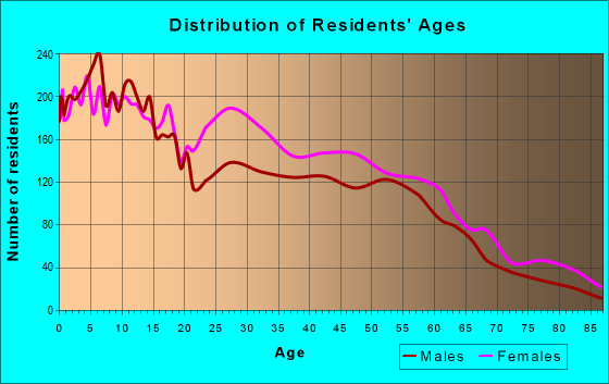 Age and Sex of Residents in zip code 53224