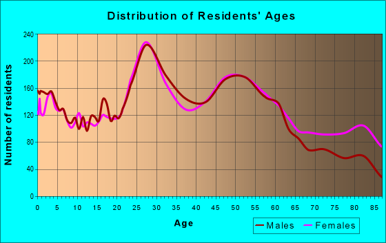 Age and Sex of Residents in zip code 53227