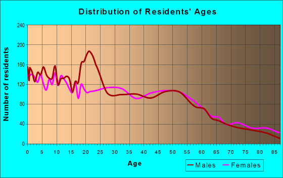 Age and Sex of Residents in zip code 53404
