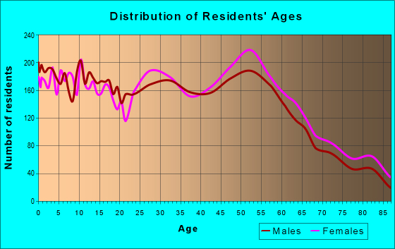 Age and Sex of Residents in zip code 53405