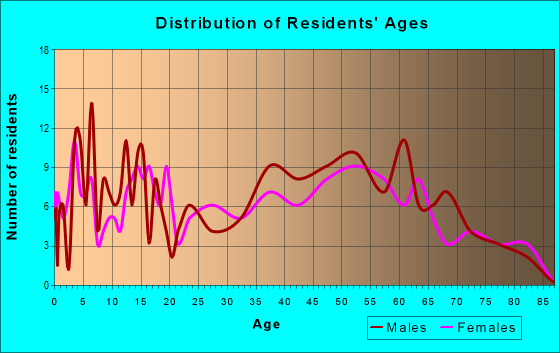 Age and Sex of Residents in zip code 53506