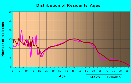 Age and Sex of Residents in zip code 53508