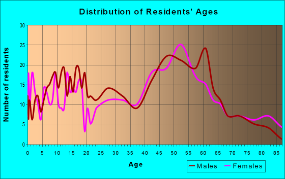 Age and Sex of Residents in zip code 53515