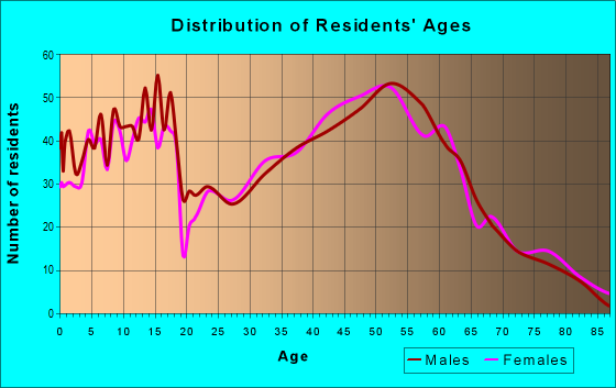 Age and Sex of Residents in zip code 53528