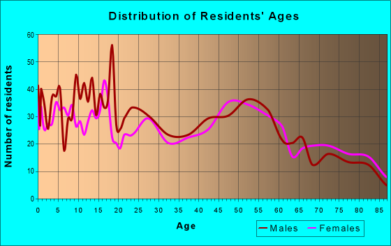 Age and Sex of Residents in zip code 53530