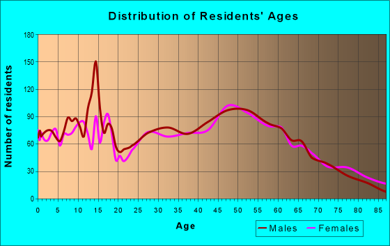Age and Sex of Residents in zip code 53534
