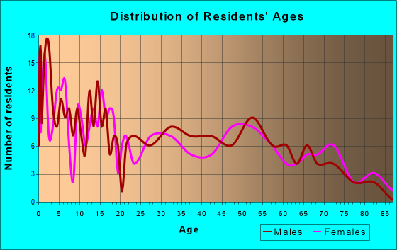 Age and Sex of Residents in zip code 53554
