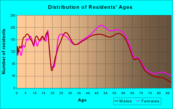 Age and Sex of Residents in zip code 53562