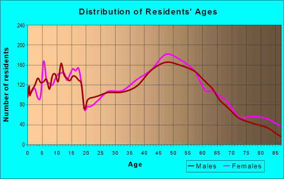 Age and Sex of Residents in zip code 53589