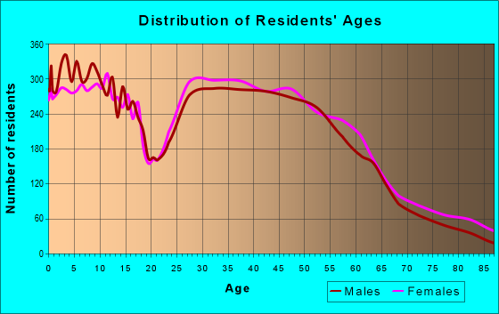 Age and Sex of Residents in zip code 53590