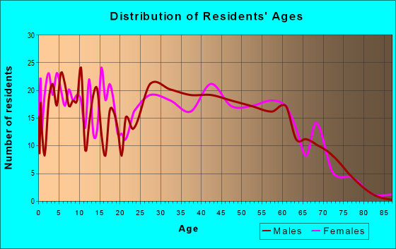 Age and Sex of Residents in zip code 53598