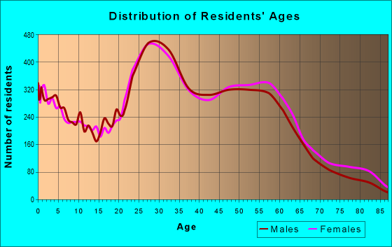 Age and Sex of Residents in zip code 53704