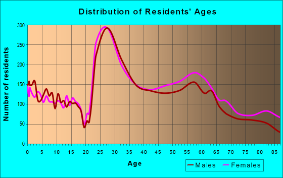 Age and Sex of Residents in zip code 53705