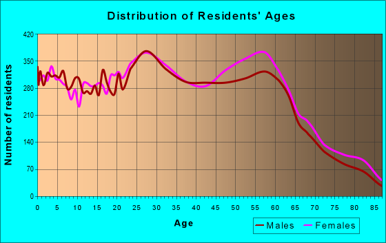 Age and Sex of Residents in zip code 53711
