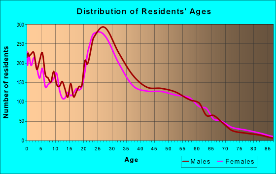 Age and Sex of Residents in zip code 53713