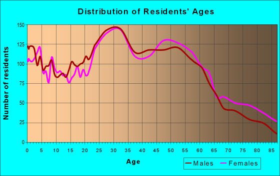 Age and Sex of Residents in zip code 53714