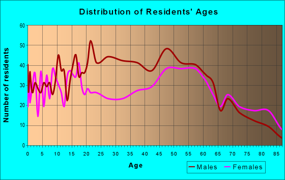 Age and Sex of Residents in zip code 53805
