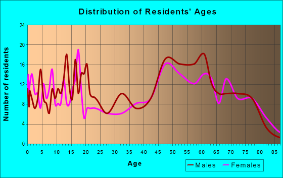 Age and Sex of Residents in zip code 53806