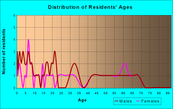 Age and Sex of Residents in zip code 53817