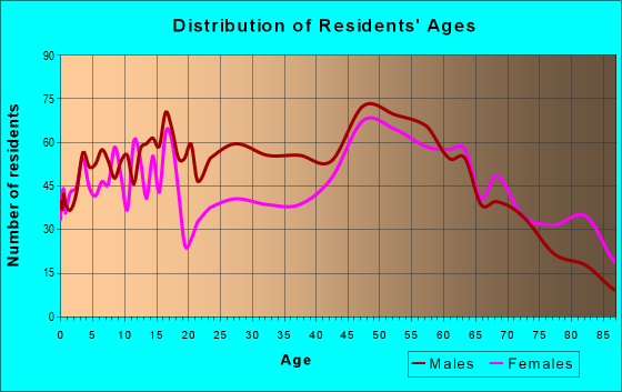 Age and Sex of Residents in zip code 53821