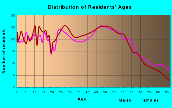 Age and Sex of Residents in zip code 53913