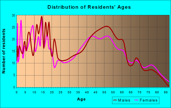 Age and Sex of Residents in zip code 53919