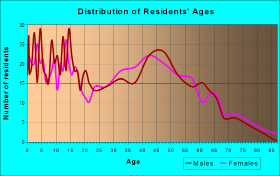 Age and Sex of Residents in zip code 53932
