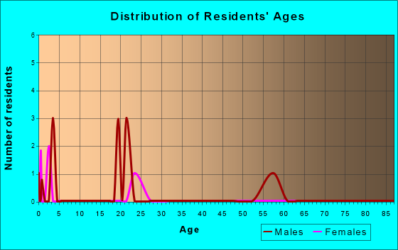 Age and Sex of Residents in zip code 53940