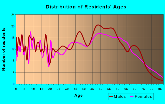 Age and Sex of Residents in zip code 53944