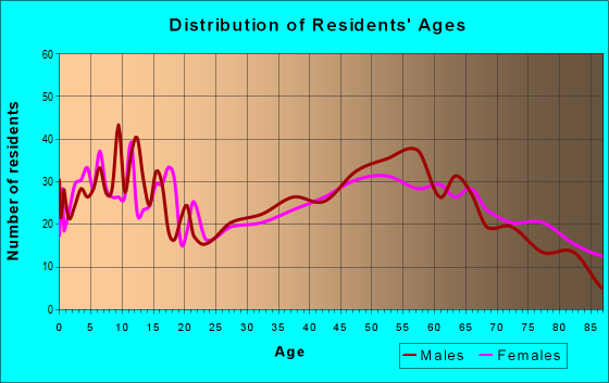 Age and Sex of Residents in zip code 53946