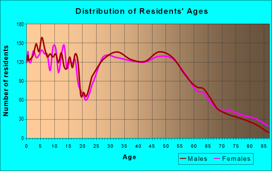 Age and Sex of Residents in zip code 54017