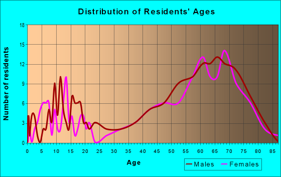 Age and Sex of Residents in zip code 54104