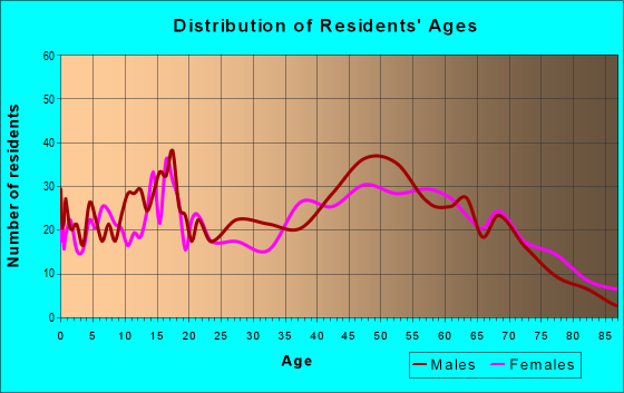Age and Sex of Residents in zip code 54124