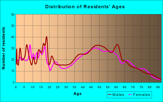Age and Sex of Residents in zip code 54129