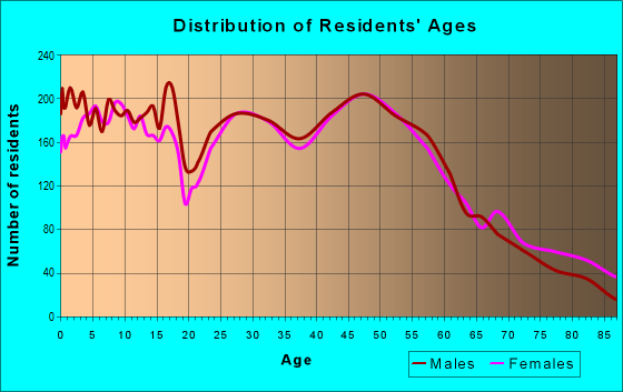 Age and Sex of Residents in zip code 54130