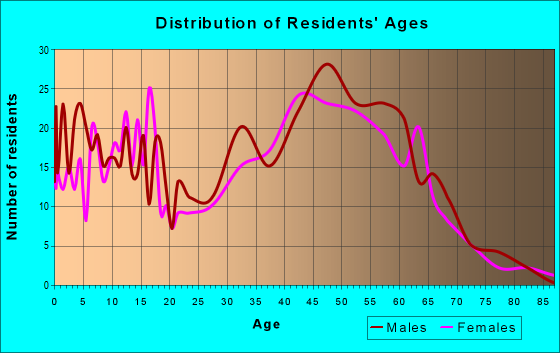 Age and Sex of Residents in zip code 54141