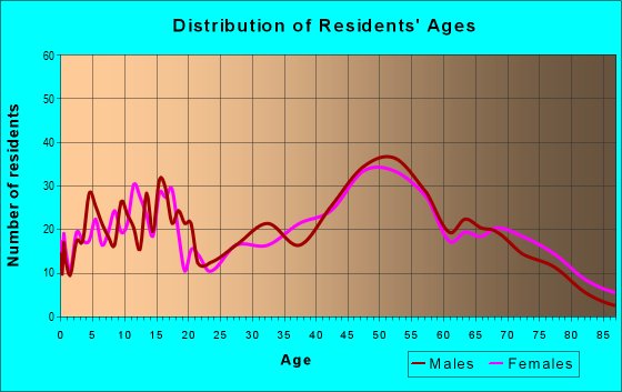 Age and Sex of Residents in zip code 54151
