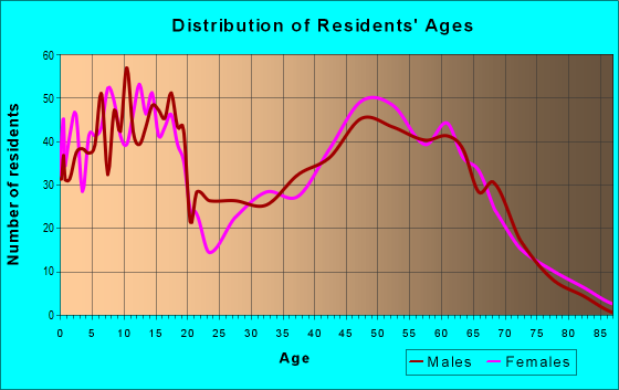 Age and Sex of Residents in zip code 54155