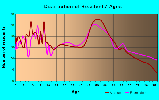 Age and Sex of Residents in zip code 54157