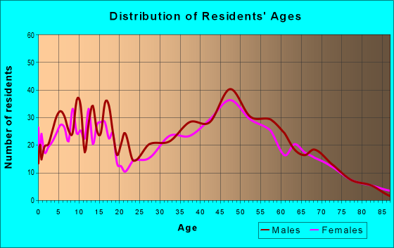 Age and Sex of Residents in zip code 54170