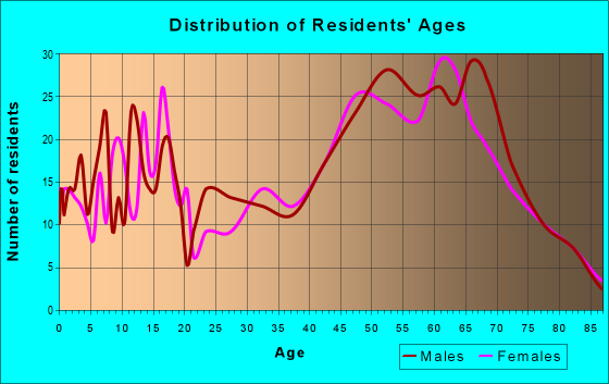 Age and Sex of Residents in zip code 54177