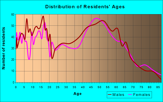 Age and Sex of Residents in zip code 54208