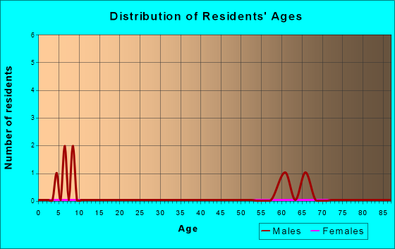 Age and Sex of Residents in zip code 54215