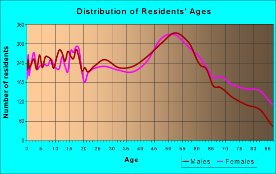Age and Sex of Residents in zip code 54220
