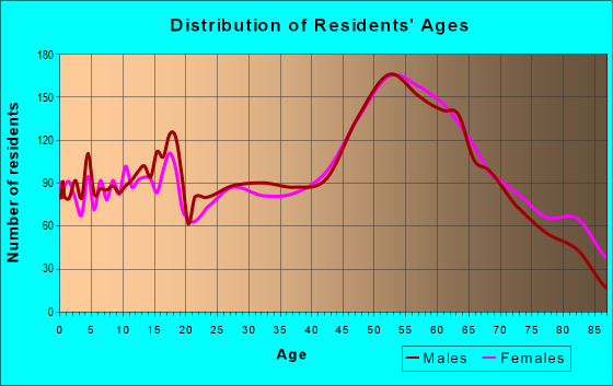 Age and Sex of Residents in zip code 54235
