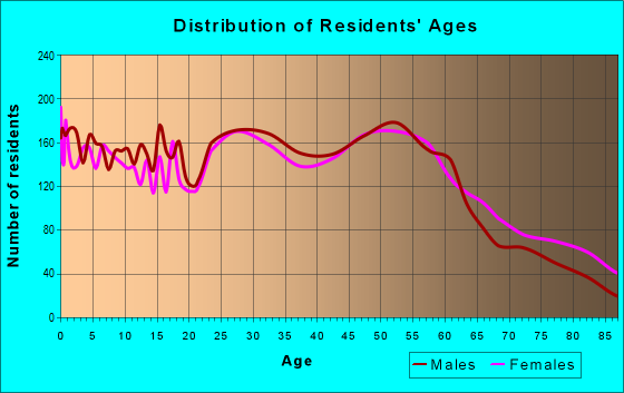 Age and Sex of Residents in zip code 54301