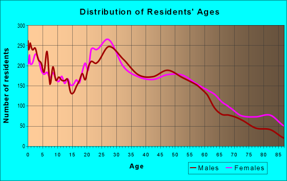 Age and Sex of Residents in zip code 54303