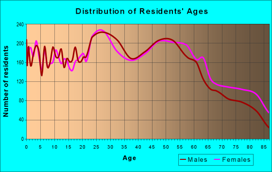 Age and Sex of Residents in zip code 54304